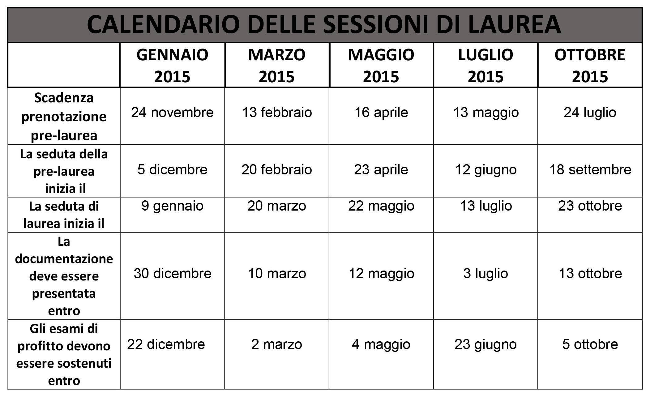 Calendario Lauree.Calendario Sessioni